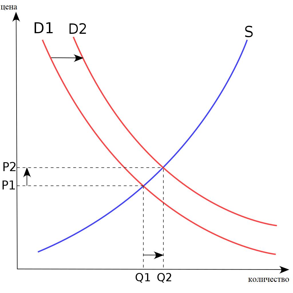 движение на кривата на търсене надясно