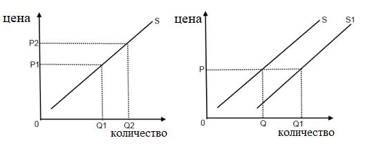 движение на кривата на предлагане надясно