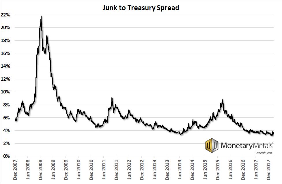 Спред между рисковите и държавните облигации