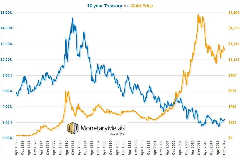 Има ли корелация между златото и държавните ценни книжа