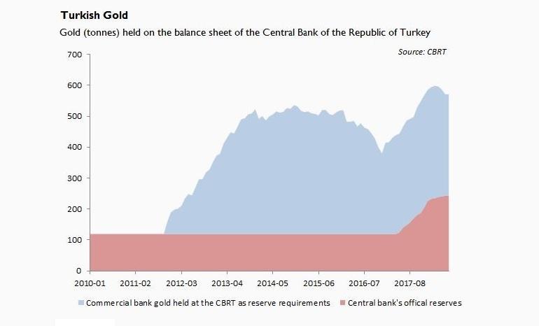 злато в баланса на турската централна банка по категории