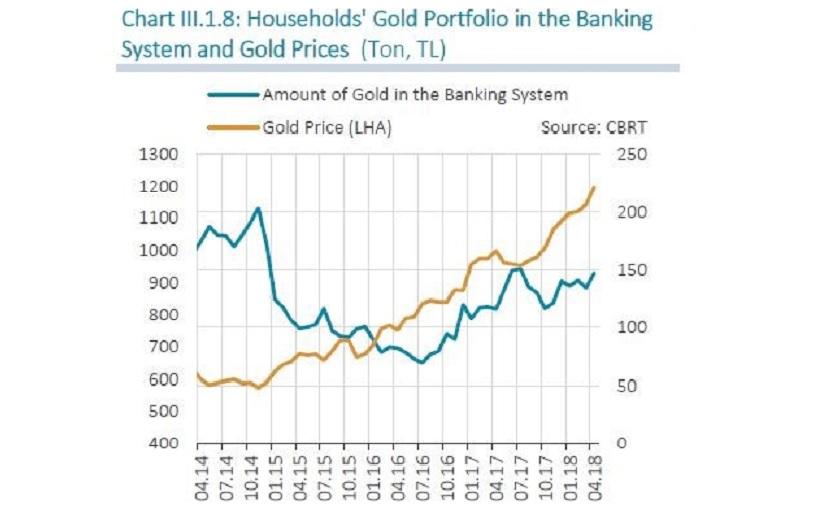 Златни депозити направени в турските банки