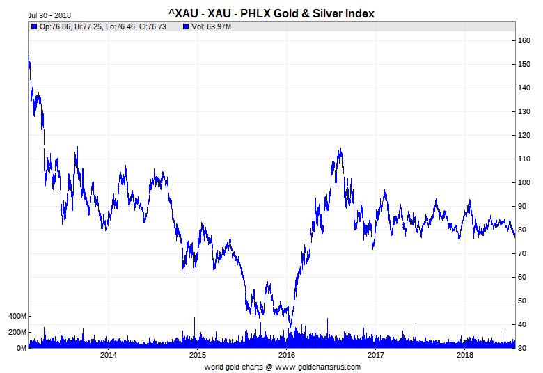 HUI - NYSE Arca Gold BUGS Index, графиката обхваща 5 годишен период