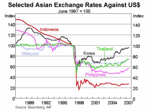 Селектирани азиатски валути спрямо щатския долар