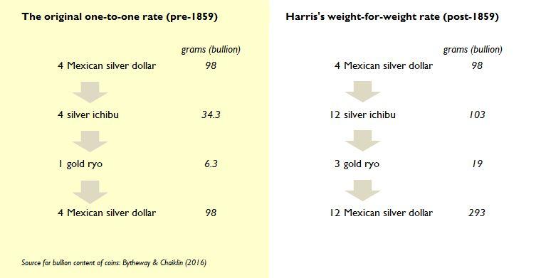 Рентабилност на продажбата на мексикански долари в Япония