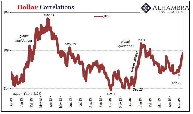корелация фиксинг Йена - Долар