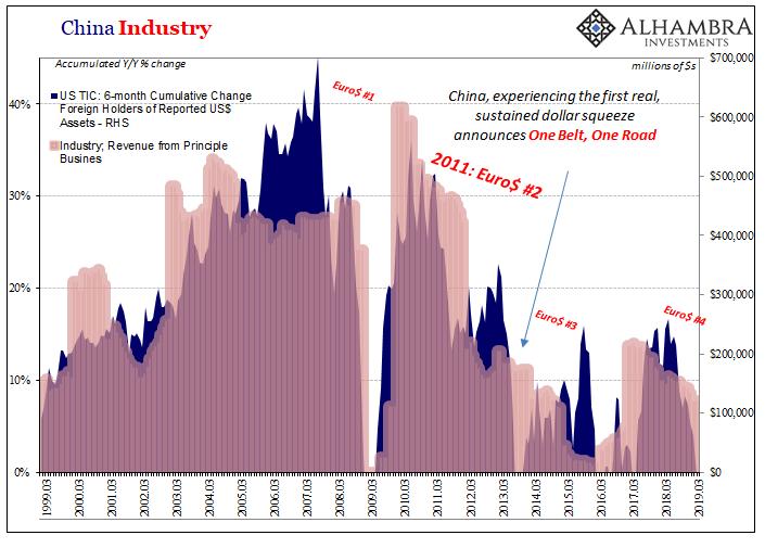 корелация на китайската индустрия спрямо нивата на евродолара