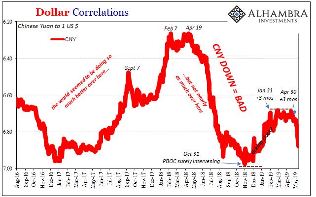 корелация фиксинг Юан-Долар