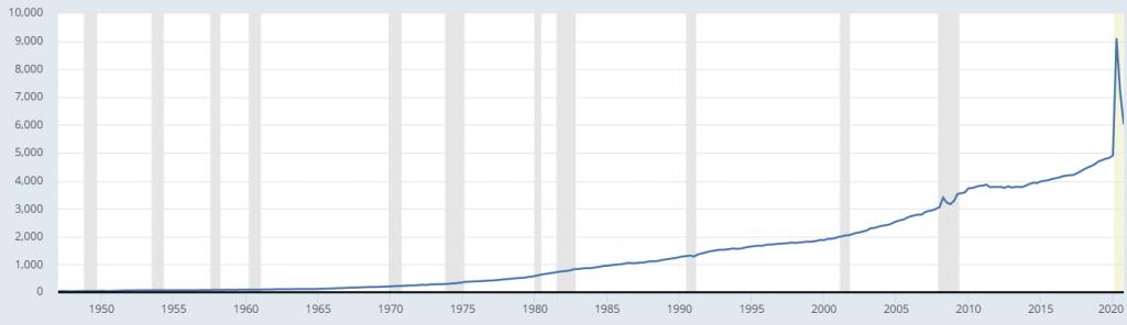 Бюджетни разходи на САЩ
