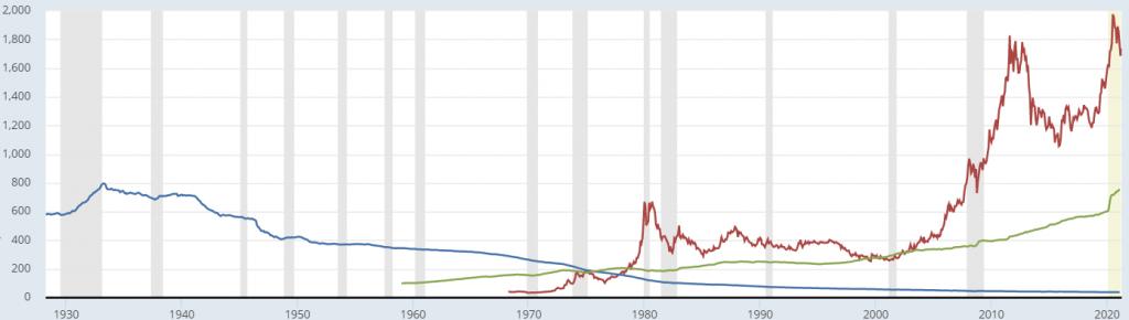 Цена на златото, покупателна способност на долара и увеличаване на паричното предлагане