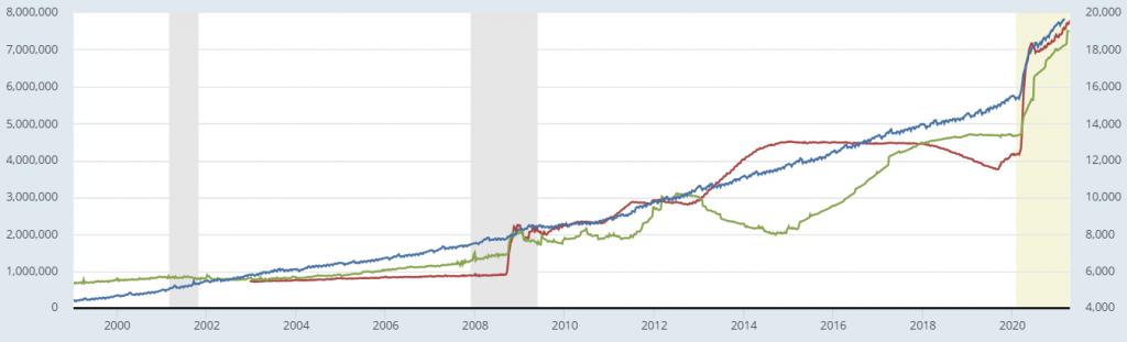 Парично предлагане М2 и активи на централните банки
