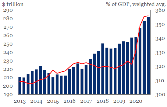 глобален дълг и БВП