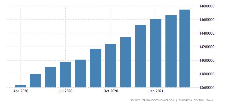 парично предлагане на еврото М3
