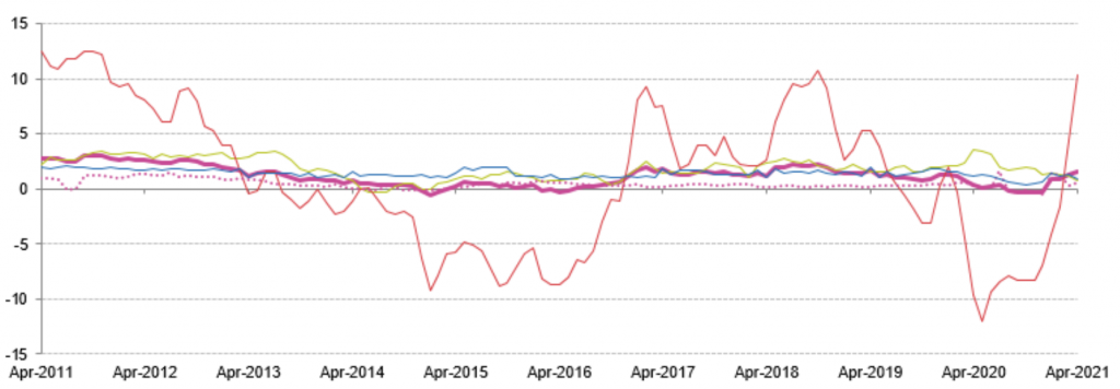 прогнозиран хармонизиран индекс на потребителските цени за април