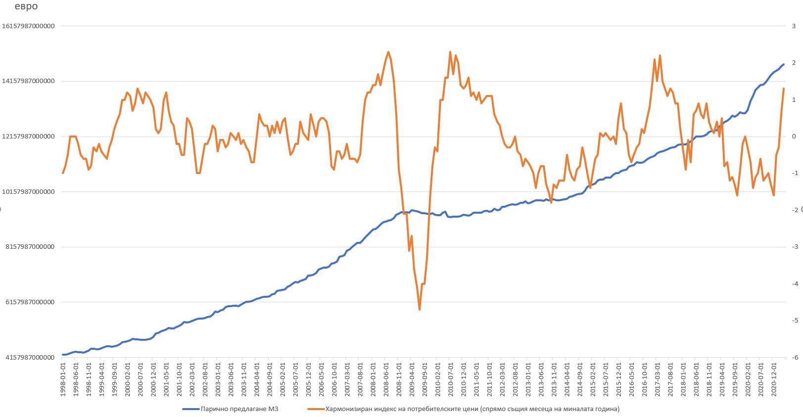 хармонизиран индекс на потребителските цени и парично предлагане м3 в еврозоната